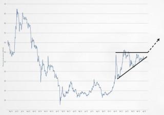 Готовит ли биткоин прорыв?