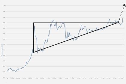 Готовит ли биткоин прорыв? часть 2.